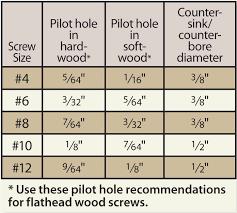 Combination Pilot Hole And Countersink Counterbore Pilot Bit