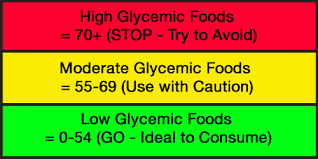 Classification of glycemic index