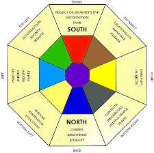 Bagua Chart Bagua Map Basics The Easy Way Mindful Design Consulting