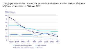 the graph below shows uk acid rain emissions measured in millions essay topics the graph below shows uk acid rain emissions measured in millions of tones from four different sectors between 1990 and 2007
