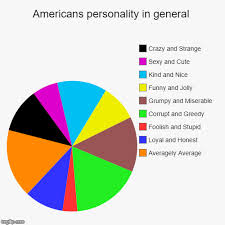 Personality Chart Maker Americans Personality In General Imgflip