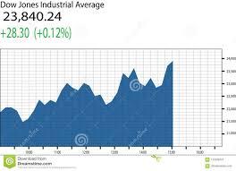 Dow Jones Chart Dow Jones Industrial Average Chart Stock Vector