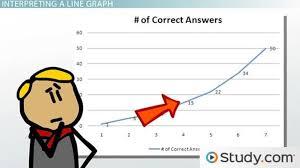 Reading and Interpreting Line Graphs - Video & Lesson Transcript ...