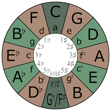 File:Circle-of-fifths.svg - Wikipedia