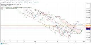 Dow Jones Rally Fades As Markets Brace ...