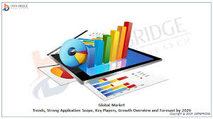 Chart Industries Linkedin Global Respiratory Care Devices Market Growth Factors And