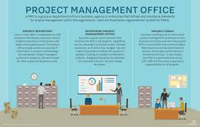 breaking down the project management office model pmo responsibilities