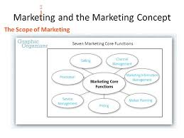 CPAS REVIEW MARKETING CHAPTER 1--MARKETING IS ALL AROUND US. - ppt ...