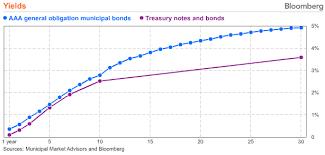 Municipal Bond Yields Chart The Real Reason To Sell Municipal Bonds Nasdaq