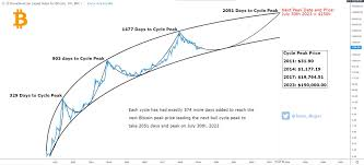 Bitcoin Price Prediction 2017 Chart Top 10 Bitcoin Price Prediction Charts For Bitcoin Halving 2020