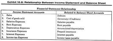 income tax payable balance sheet conversion of accrual basis income to cash basis income