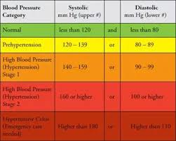 What Is The Ideal Blood Pressure Ratio For A 52 Year Old Man