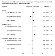 Pci With And Without Abciximab After Upstream Eptifibatide
