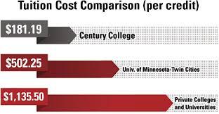 College Comparison Chart Tuition Comparison Per Credit Chart Jpg Century College