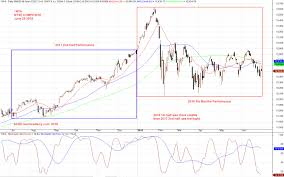 Nyse Chart Nya Nyse Composite Index Stock Charting Moses Stock