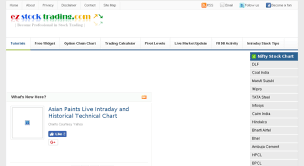 Historical Stock Charts Access Nifty50live Ez Stock Trading Com Intraday Live Nifty