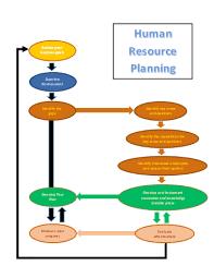 Gap Analysis Diagram Microsoft Word Templates