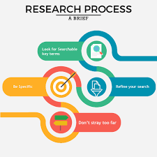 Research Paper Terms How To Research Effectively J Gate