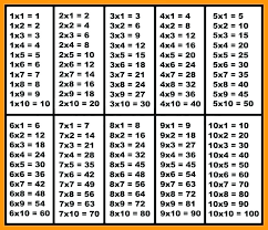 Multiplication Tables From 1 To 50 Pdf Multiplication Tables