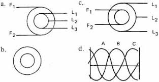 physical and electrical characteristics of three phase alternators the elementary wiring symbol for a three phase alternator is