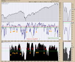 Give Your Charts A Shake Weekend Market Roundup 2019 02 09