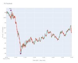 Creating A Python Candlestick Chart With Plotly