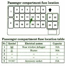 fuse layoutcar wiring diagram page 291 2003 mitsubishi eclipse instrument panel fuse box diagram