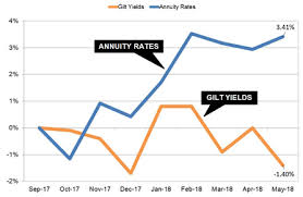 Gilt Yields Fall With Italy Political Turmoil And Could Hit
