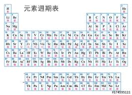 Chart Of Elements And Their Symbols Periodic Table Of The Elements Chinese Tabular Arrangement