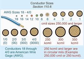 Circular Mils Chart Wire Gauge Kingxoul Machinery