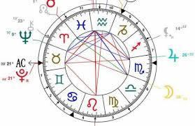 Know My Birth Chart Birth Chart Interpretation Birth Chart Numerology Chart