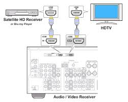 how to hookup audio video receiver hdmi is a rectangular jack and has multiple pins your source device must have a hdmi output such as a bluray player hdmi is the connection of choice for
