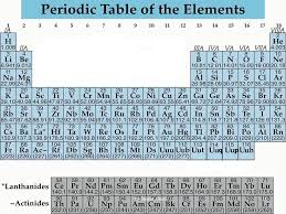 Periodic Table of Elements 6/13/2016Dr Seemal Jelani1. - ppt download