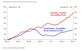 Aus To Us Size Chart Chart Size Of Subprime Housing Markets In The U S And