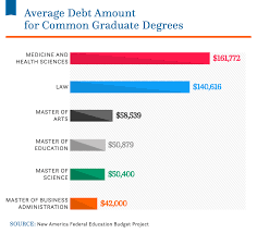average monthly expenses college student average student loan debt in the u s 2019 statistics comet