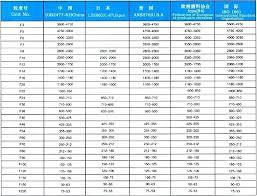 Aluminum Oxide Grit Size Chart Best Picture Of Chart