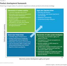 Search for abbreviation meaning, word to abbreviate, or category. Modernizing Insurance Product Development Deloitte Insights