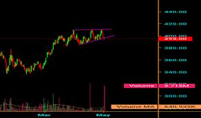 Icicibank Stock Price And Chart Bse Icicibank Tradingview