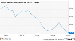 Weight Watchers Turnaround Program Points Chart Why Weight Watchers Stock Fell 23 In December Nasdaq