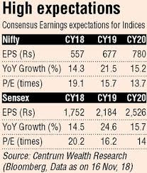 Nifty Earnings Estimates Cut Despite Good Q2 Show