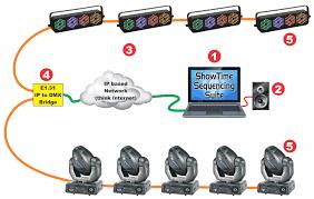 typical setups light o rama basic layout showing connection to e1 31 based dmx 512 bridge