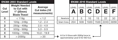 En388 Chart Cut Resistant Glove Rating Chart Australia Www