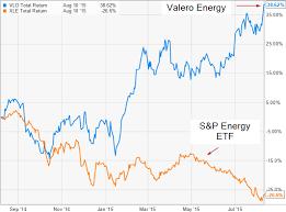 Gasoline Chart Gasoline Massively Outperforming Crude Oil