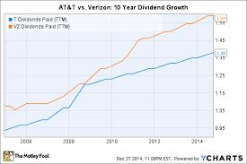 Dividend Stock FaceOff ATT Inc Vs Verizon Communications Inc New AtT Stock Quote