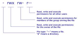 Chmod Chart Unix Linux Os X File Permissions