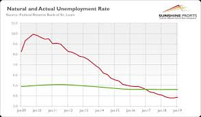 Unemployment Rate Chart May Payrolls Disappoint Fed To The Rescue And Gold