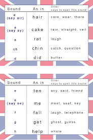 Phonetic Sound Chart English Phonetic Chart For English Pronunciation Learn English