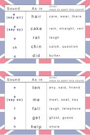 Phonetic Chart For English Pronunciation Learn English