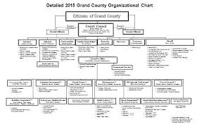 Organization Chart Template Excel