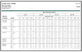 Engineered Floor Joist Span Tables Canada Truss Chart Joists